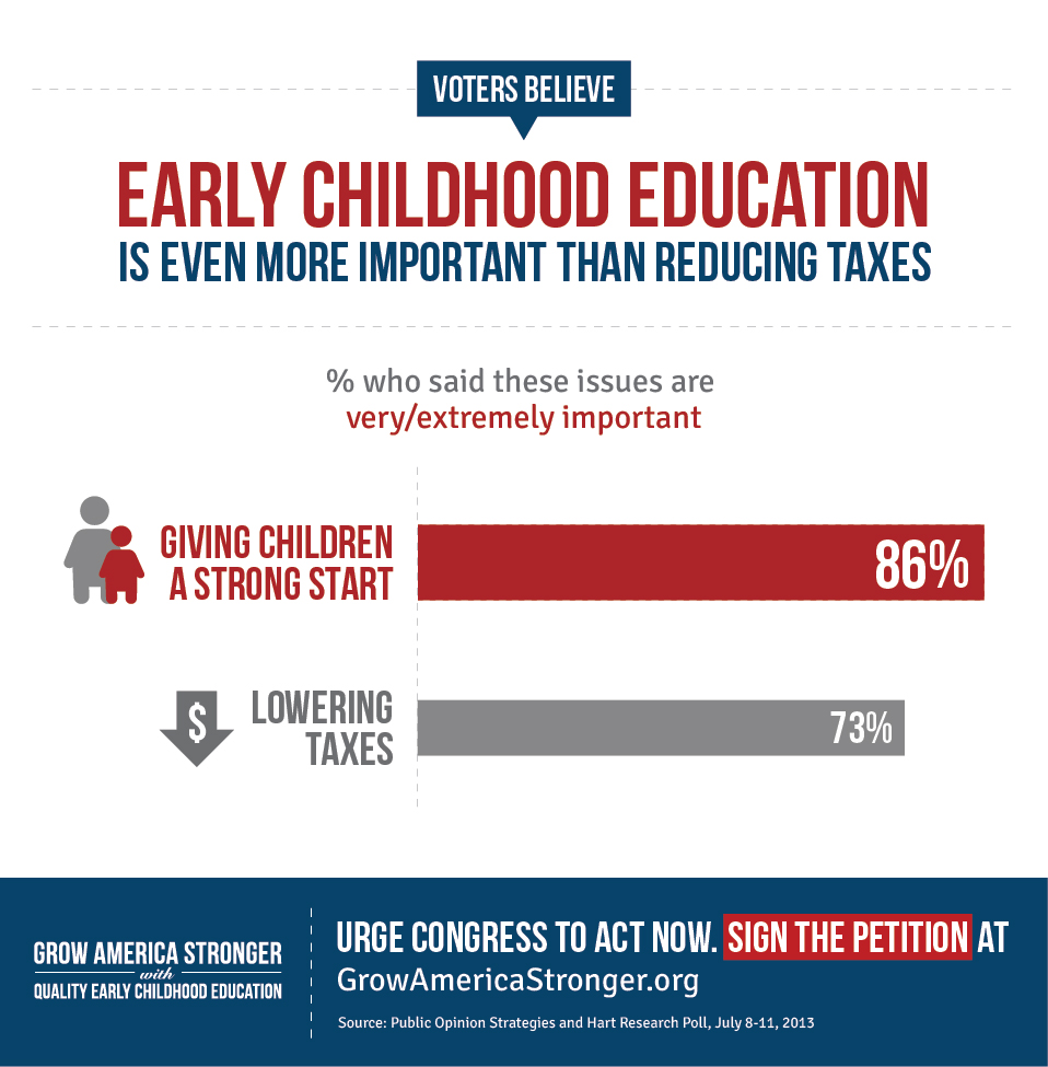 2013 Poll Results Ece Is A Top Priority Infographic First Five